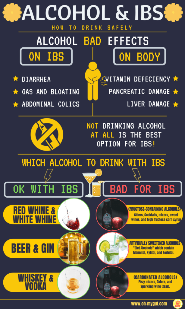 ALCOHOL AND IBS INFOGRAPHIC