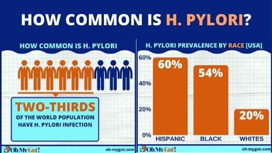 HOW COMMON IS H PYLORI?