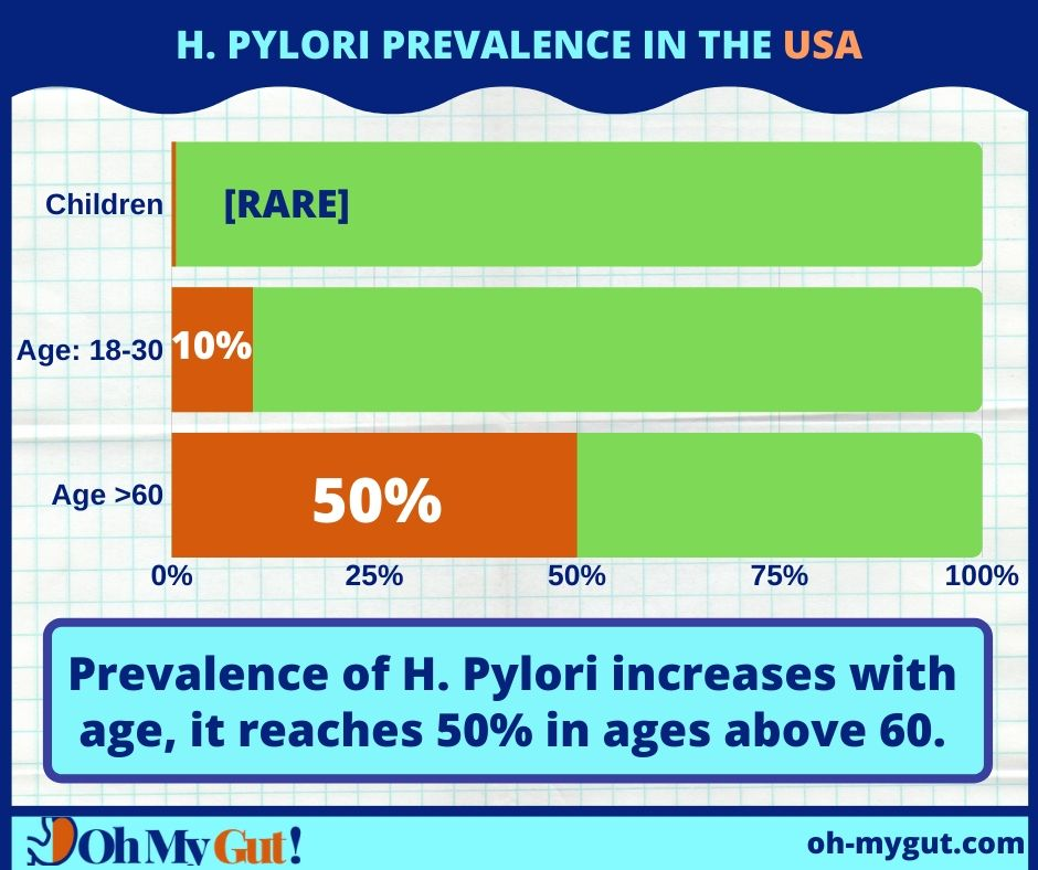 how common h pylori in usa by age