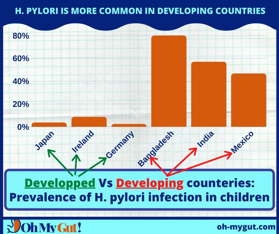 H pylori is more common in developing countries