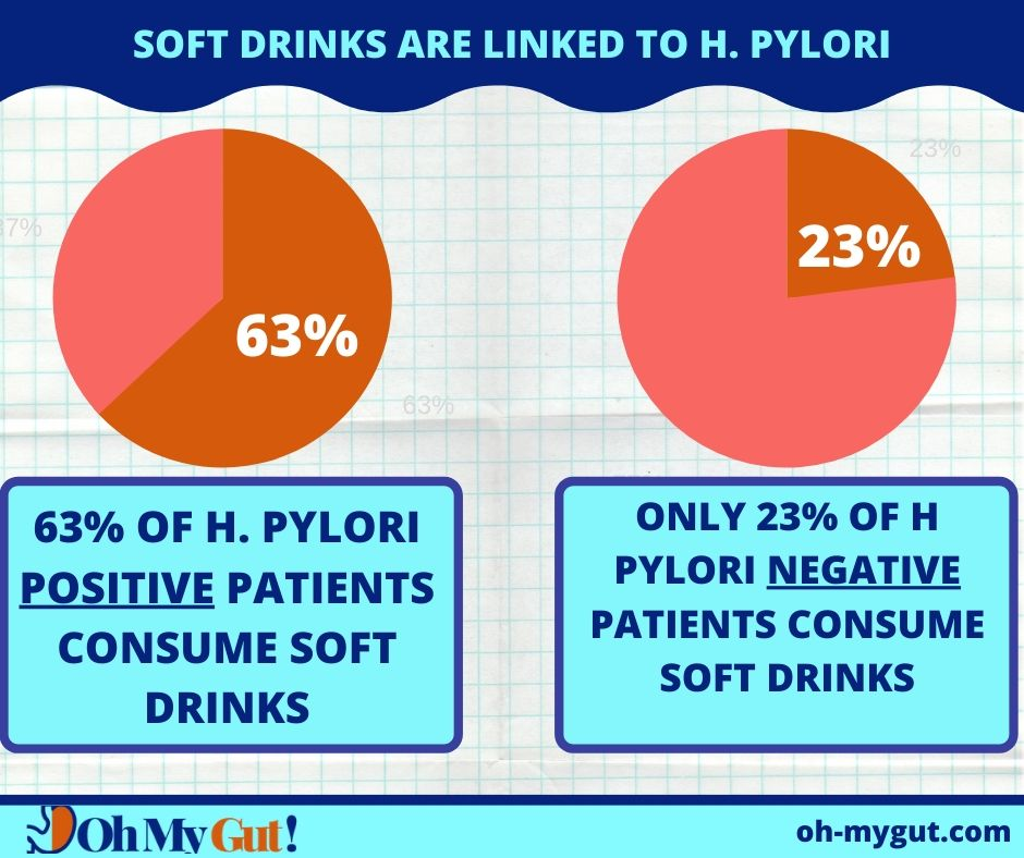 SOFT DRINKS AVOID WITH H PYLORI