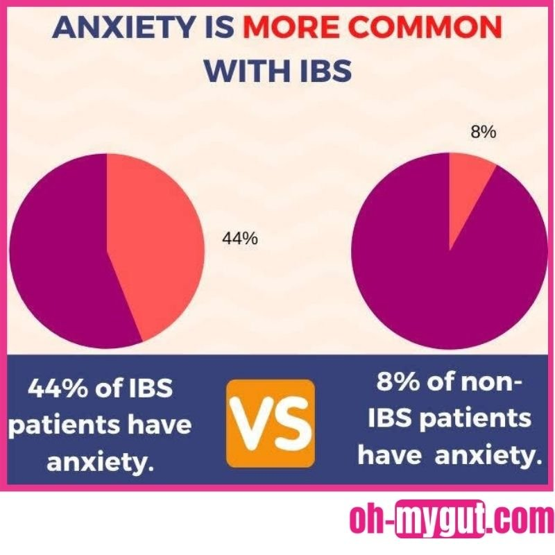 anxiety and ibs prevalence